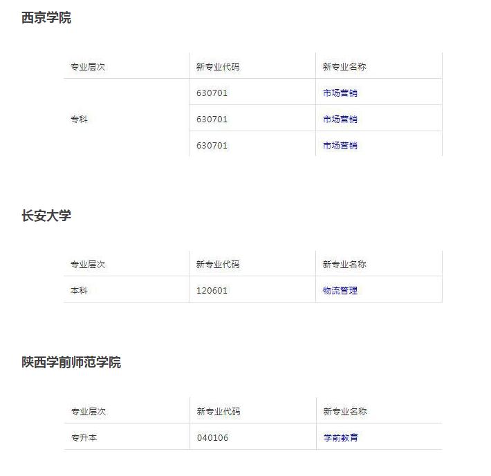 陕西自考院校专业科目一览表(四)